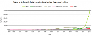 trend in industrial design applications for top 5 patent offices