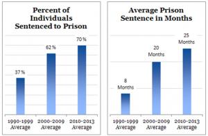 US Prison sentences 1990-2013